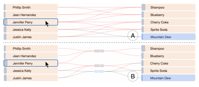 Highlight propagation: entity-based (A) and bicluster-based (B). Highlighted entities are colored in orange. A user hovered or selected entity is marked with a blue border. Entities in the normal state are blue.